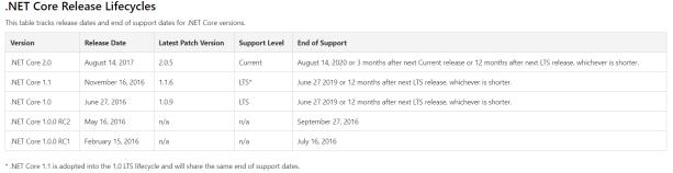 net core relase date.PNG