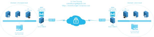 VPN Client to Site Diagram-thuongvt